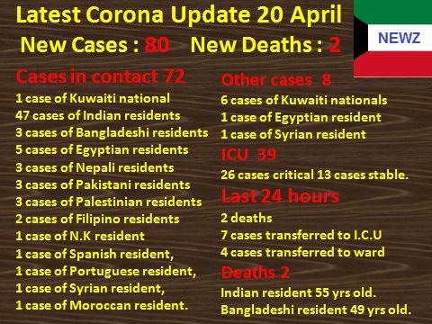 Kuwait Coronavirus Update