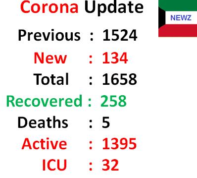 MoH Kuwait Corona cases